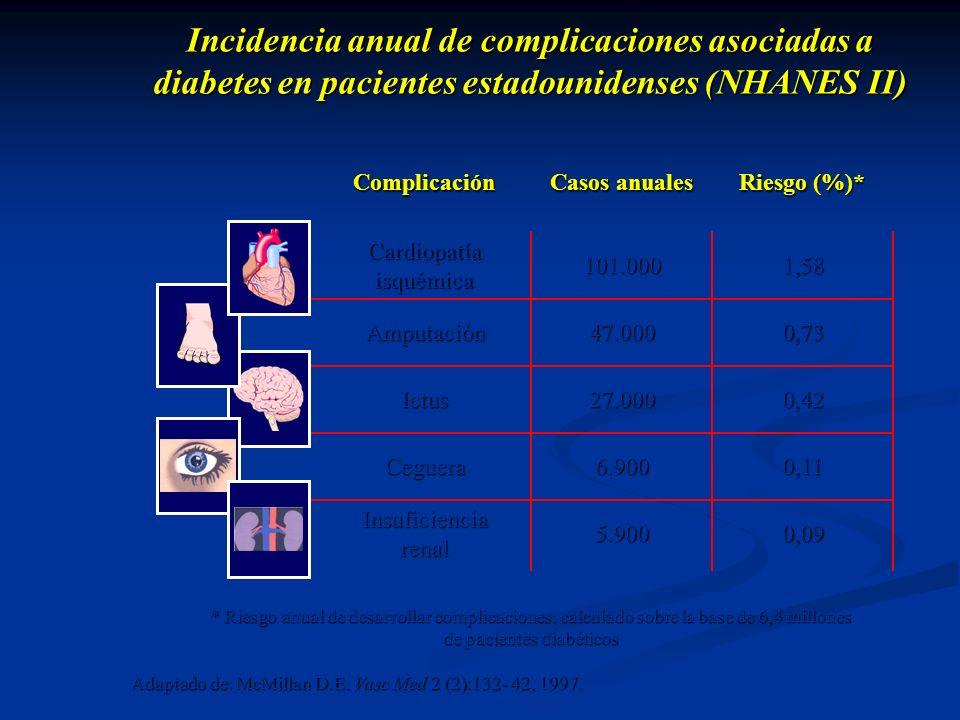Incidencia anual de complicaciones asociadas a diabetes en pacientes estadounidenses (NHANES II) Adaptado de: McMillan D.E. Vasc Med 2 (2):132- 42, 19