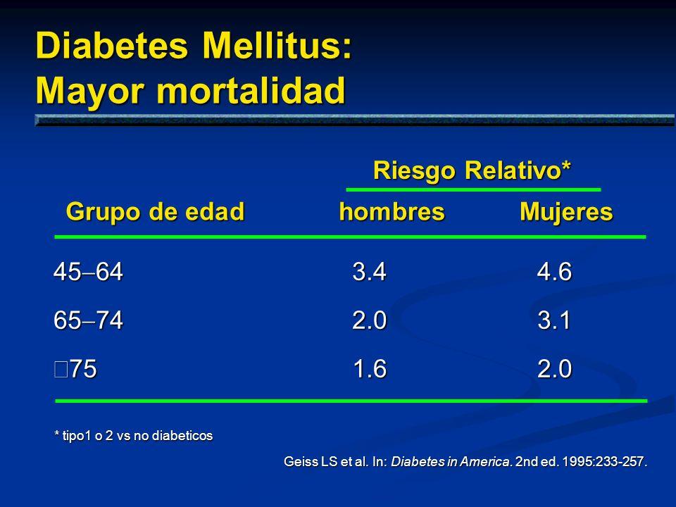 Diabetes Mellitus: Mayor mortalidad 45 64 65 74 75 75 Riesgo Relativo* Grupo de edad Grupo de edadhombres Mujeres Geiss LS et al. In: Diabetes in Amer
