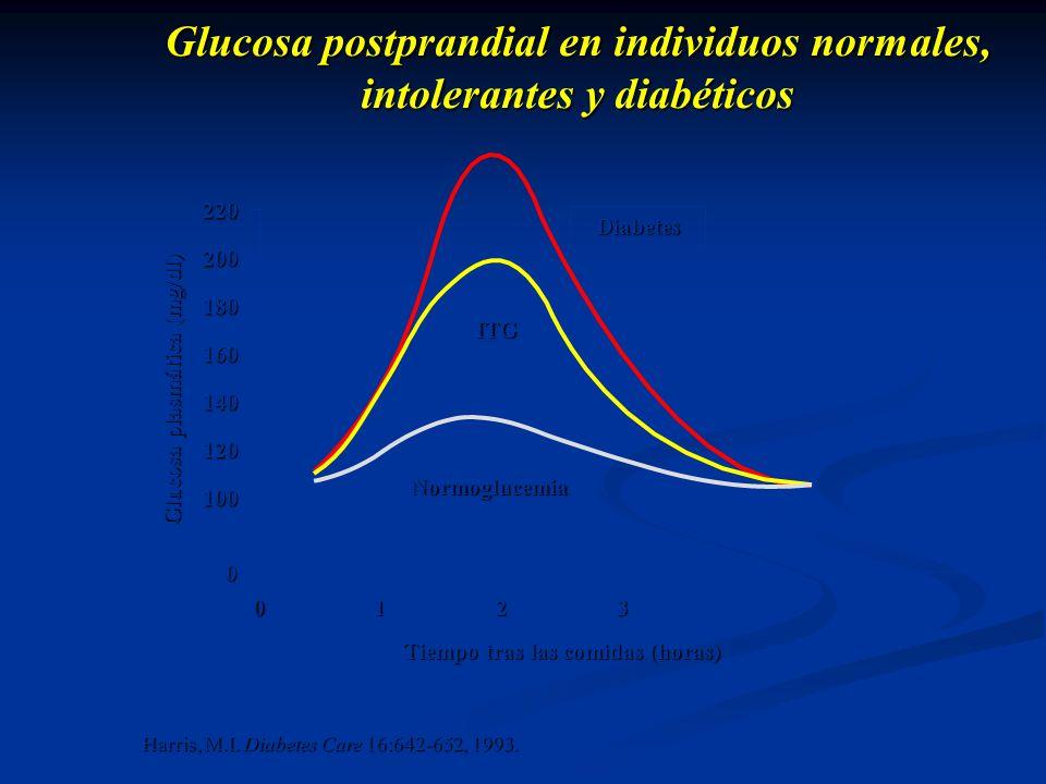 Harris, M.I. Diabetes Care 16:642-652, 1993. Tiempo tras las comidas (horas) 0123220 200 180 160 140 120 1000 Glucosa postprandial en individuos norma