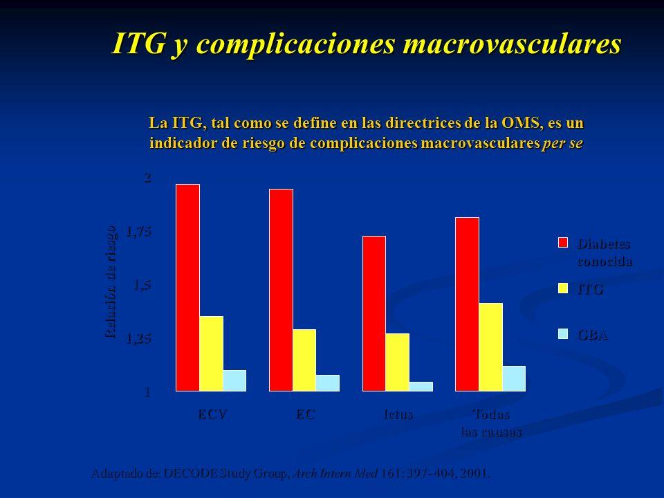 Diabetes conocida ITG GBA ITG y complicaciones macrovasculares Relación de riesgo ECV2 1,75 1,5 1,251 ECIctus La ITG, tal como se define en las direct