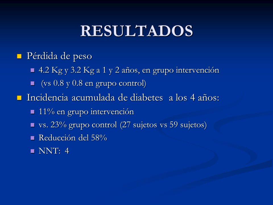 RESULTADOS Pérdida de peso Pérdida de peso 4.2 Kg y 3.2 Kg a 1 y 2 años, en grupo intervención 4.2 Kg y 3.2 Kg a 1 y 2 años, en grupo intervención (vs