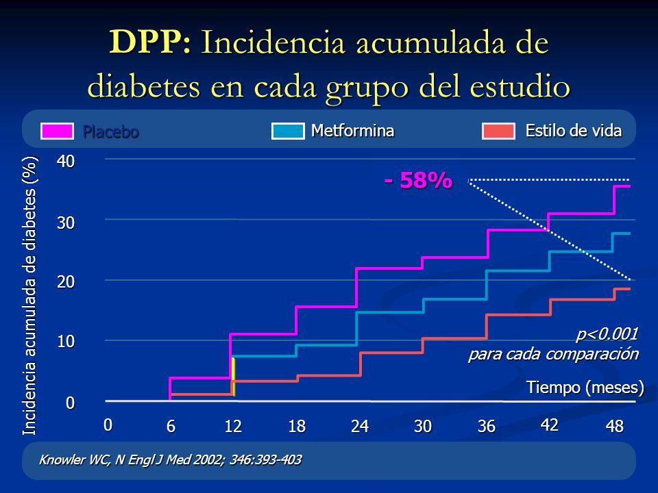 Metformina DPP: Incidencia acumulada de diabetes en cada grupo del estudio Knowler WC, N Engl J Med 2002; 346:393-403 Tiempo (meses) 0 61218243036 42