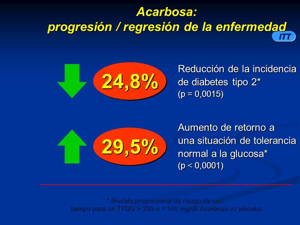 29,5%29,5% ITT 24,8%24,8% Reducción de la incidencia de diabetes tipo 2* (p = 0,0015) * Modelo proporcional de riesgo de cox: tiempo para un TTOG > 20