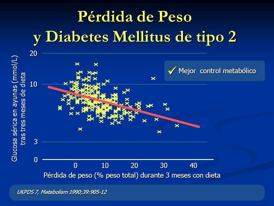 UKPDS 7, Metabolism 1990;39:905-12 Mejor control metabólico Pérdida de Peso y Diabetes Mellitus de tipo 2 Pérdida de peso (% peso total) durante 3 mes