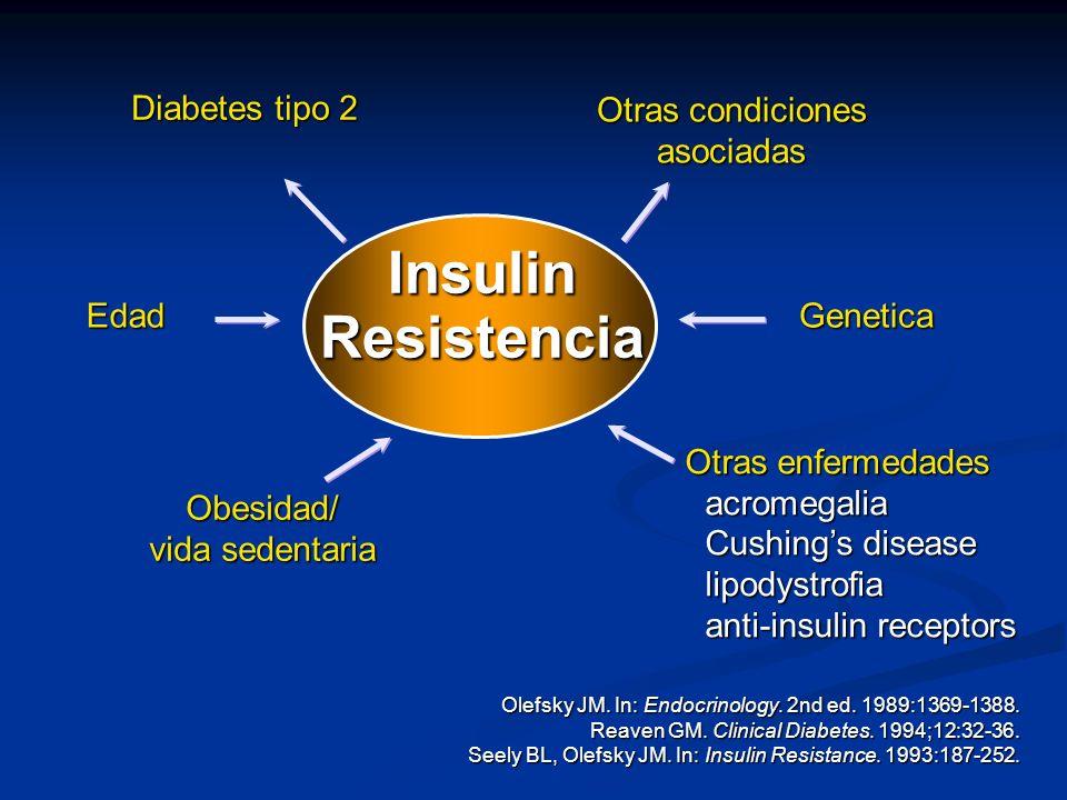 Insulin Resistencia Edad Diabetes tipo 2 Obesidad/ vida sedentaria Otras condiciones asociadas Genetica Olefsky JM. In: Endocrinology. 2nd ed. 1989:13