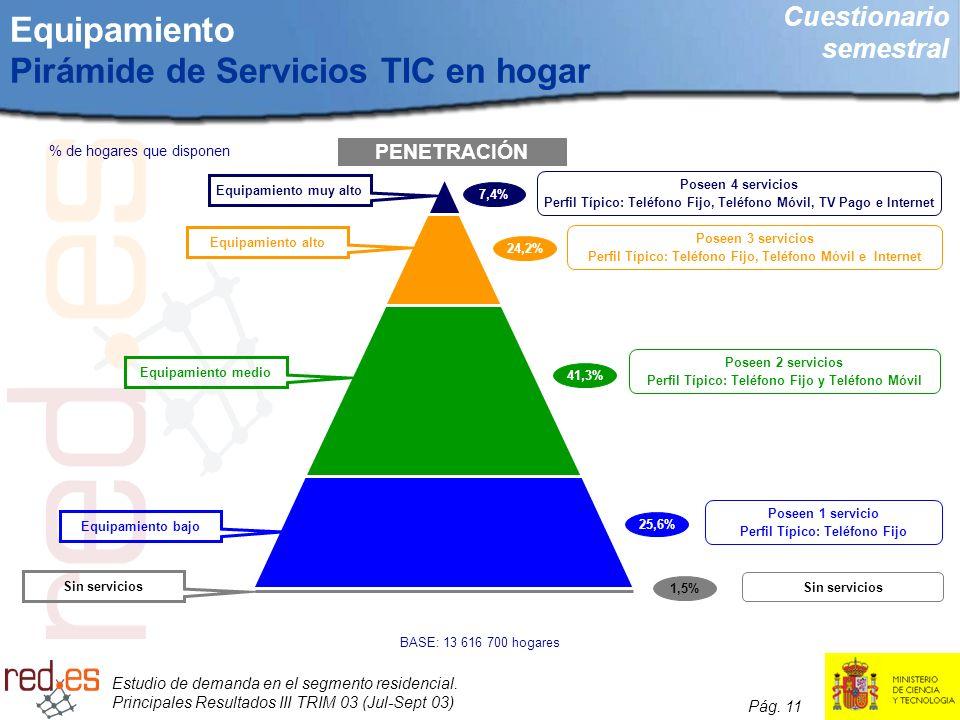 Estudio de demanda en el segmento residencial. Principales Resultados III TRIM 03 (Jul-Sept 03) Pág. 11 Equipamiento Pirámide de Servicios TIC en hoga