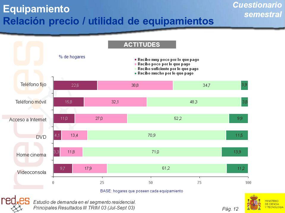 Estudio de demanda en el segmento residencial. Principales Resultados III TRIM 03 (Jul-Sept 03) Pág. 12 Equipamiento Relación precio / utilidad de equ