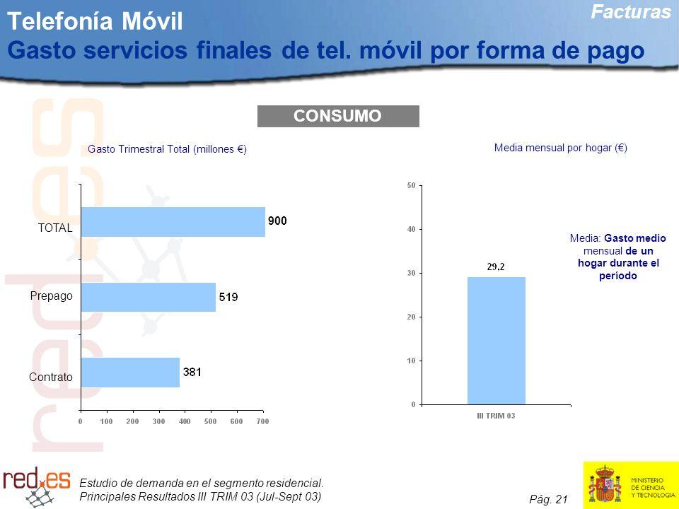 Estudio de demanda en el segmento residencial. Principales Resultados III TRIM 03 (Jul-Sept 03) Pág. 21 Telefonía Móvil Gasto servicios finales de tel