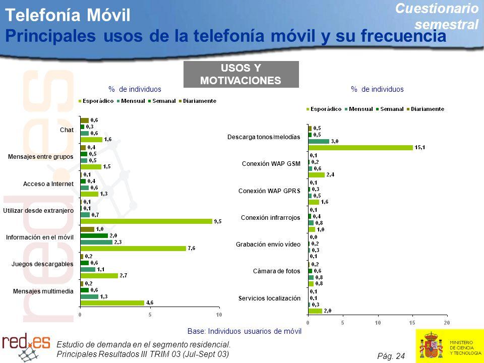 Estudio de demanda en el segmento residencial. Principales Resultados III TRIM 03 (Jul-Sept 03) Pág. 24 Telefonía Móvil Principales usos de la telefon