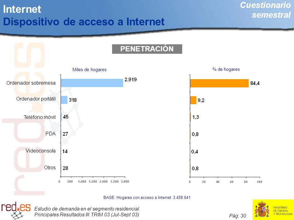 Estudio de demanda en el segmento residencial. Principales Resultados III TRIM 03 (Jul-Sept 03) Pág. 30 Internet Dispositivo de acceso a Internet PENE
