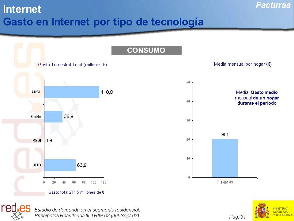 Estudio de demanda en el segmento residencial. Principales Resultados III TRIM 03 (Jul-Sept 03) Pág. 31 Internet Gasto en Internet por tipo de tecnolo