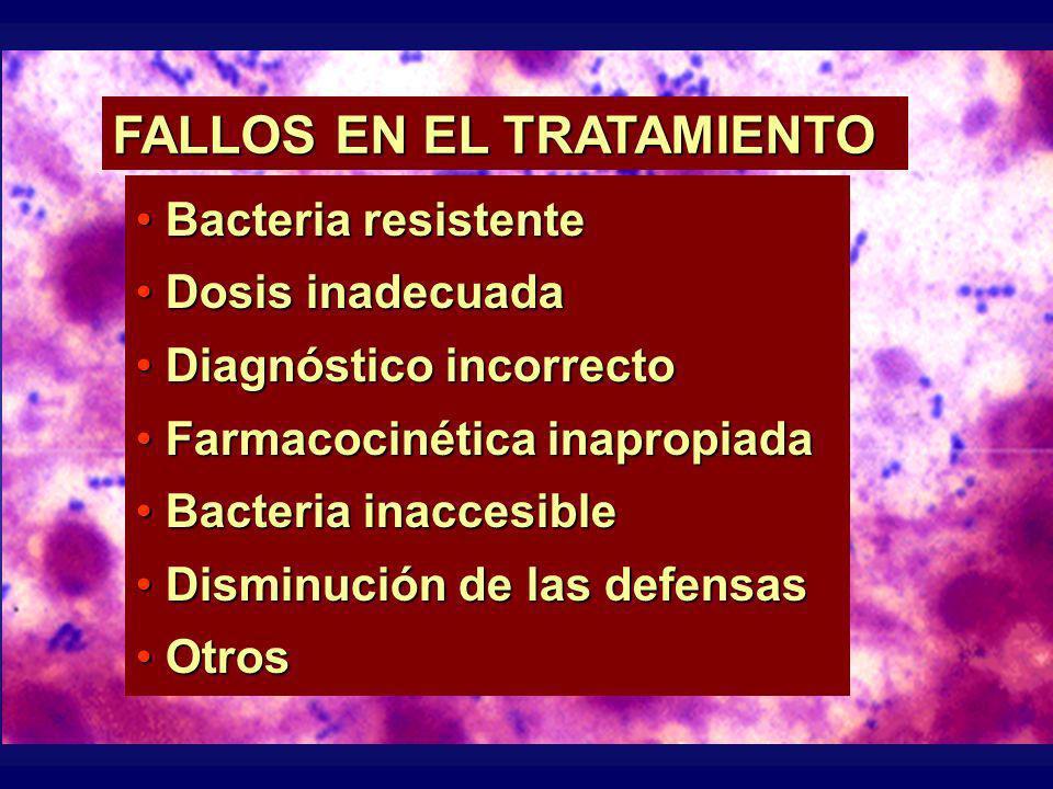 Bacteria resistente Bacteria resistente Dosis inadecuada Dosis inadecuada Diagnóstico incorrecto Diagnóstico incorrecto Farmacocinética inapropiada Fa