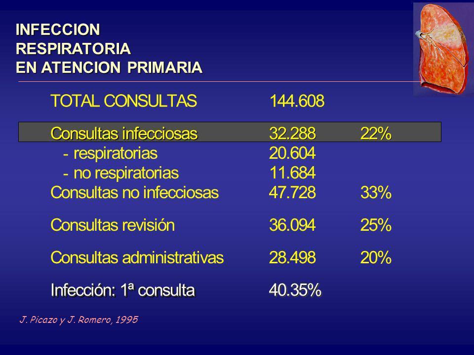 INFECCION RESPIRATORIA EN ATENCION PRIMARIA TOTAL CONSULTAS111444444...666000888 Consultas infecciosas - respiratorias - no respiratorias 333222...222