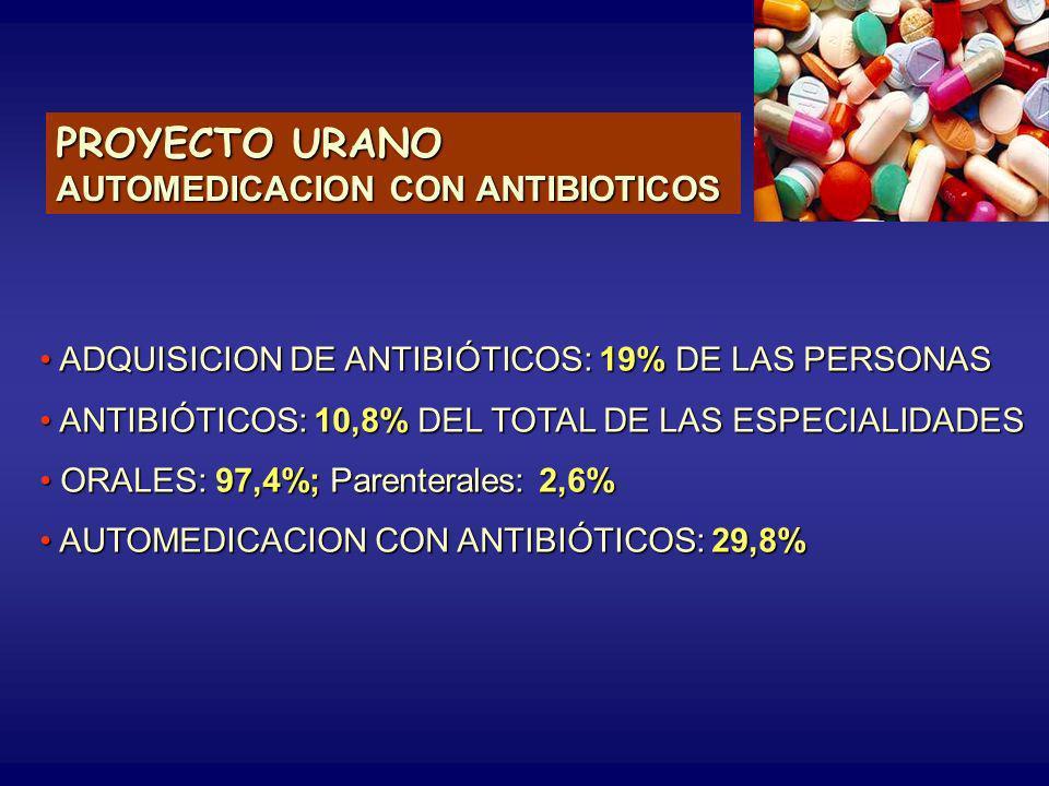 PROYECTO URANO AUTOMEDICACION CON ANTIBIOTICOS ADQUISICION DE ANTIBIÓTICOS: 19% DE LAS PERSONAS ADQUISICION DE ANTIBIÓTICOS: 19% DE LAS PERSONAS ANTIBIÓTICOS: 10,8% DEL TOTAL DE LAS ESPECIALIDADES ANTIBIÓTICOS: 10,8% DEL TOTAL DE LAS ESPECIALIDADES ORALES: 97,4%; Parenterales: 2,6% ORALES: 97,4%; Parenterales: 2,6% AUTOMEDICACION CON ANTIBIÓTICOS: 29,8% AUTOMEDICACION CON ANTIBIÓTICOS: 29,8%
