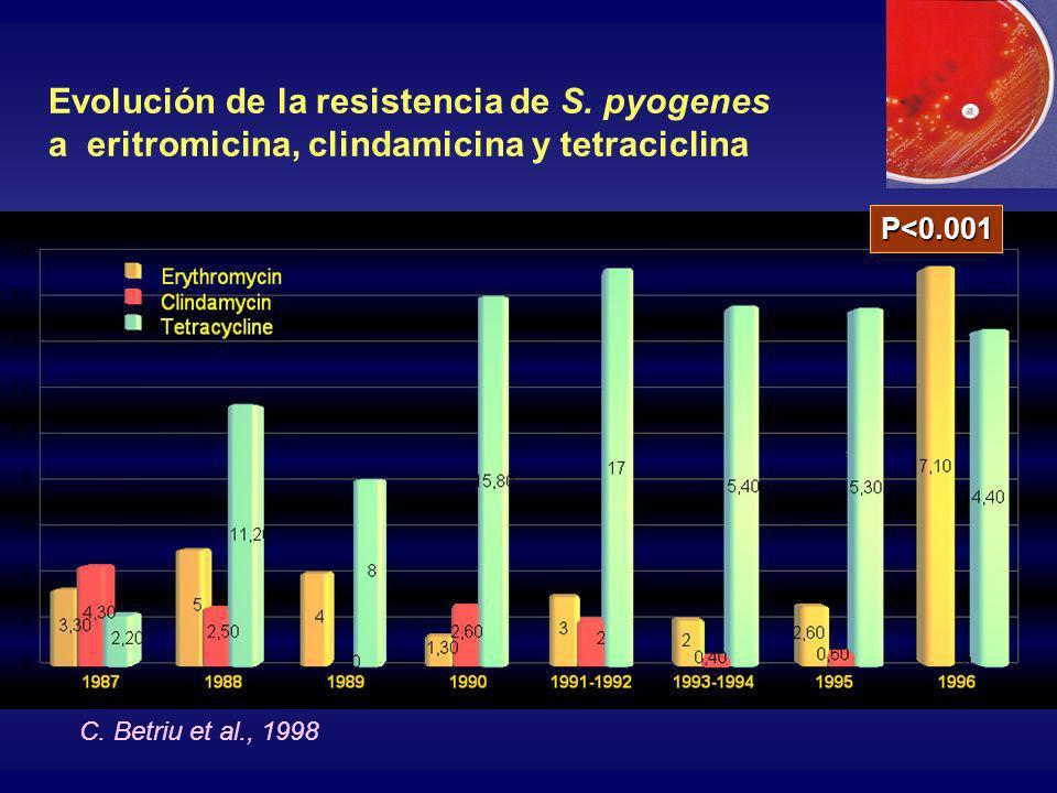 Evolución de la resistencia de S. pyogenes a eritromicina, clindamicina y tetraciclina C. Betriu et al., 1998 P<0.001
