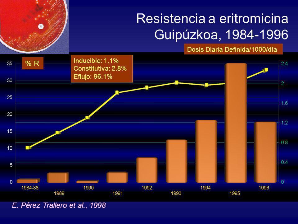 Resistencia a eritromicina Guipúzkoa, 1984-1996 E. Pérez Trallero et al., 1998 Inducible: 1.1% Constitutiva: 2.8% Eflujo: 96.1% % R Dosis Diaria Defin