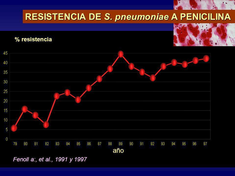 RESISTENCIA DE S. pneumoniae A PENICILINA Fenoll a:, et al., 1991 y 1997 año % resistencia