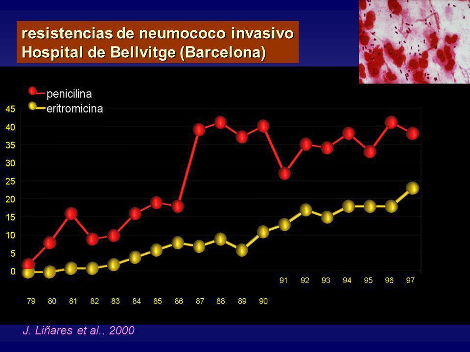 J. Liñares et al., 2000 resistencias de neumococo invasivo Hospital de Bellvitge (Barcelona)