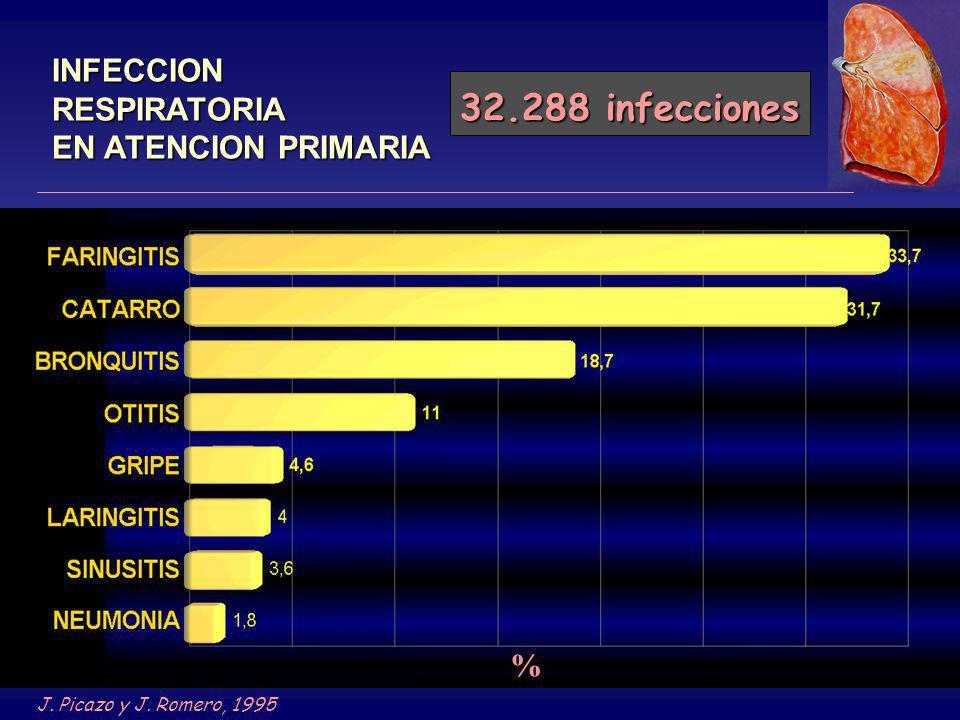 INFECCION RESPIRATORIA EN ATENCION PRIMARIA 32.288 infecciones % J. Picazo y J. Romero, 1995
