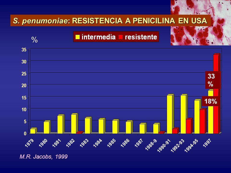 S. penumoniae: RESISTENCIA A PENICILINA EN USA M.R. Jacobs, 1999 33 % 18% %