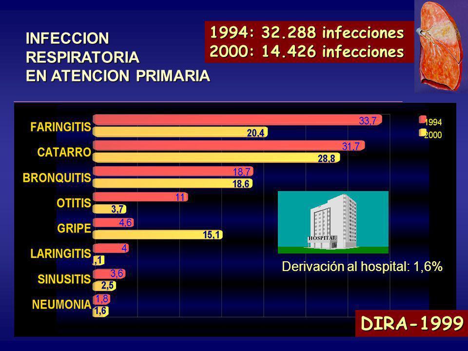 INFECCION RESPIRATORIA EN ATENCION PRIMARIA J. Picazo et al., 2000 % 1994: 32.288 infecciones 2000: 14.426 infecciones DIRA-1999 Derivación al hospita