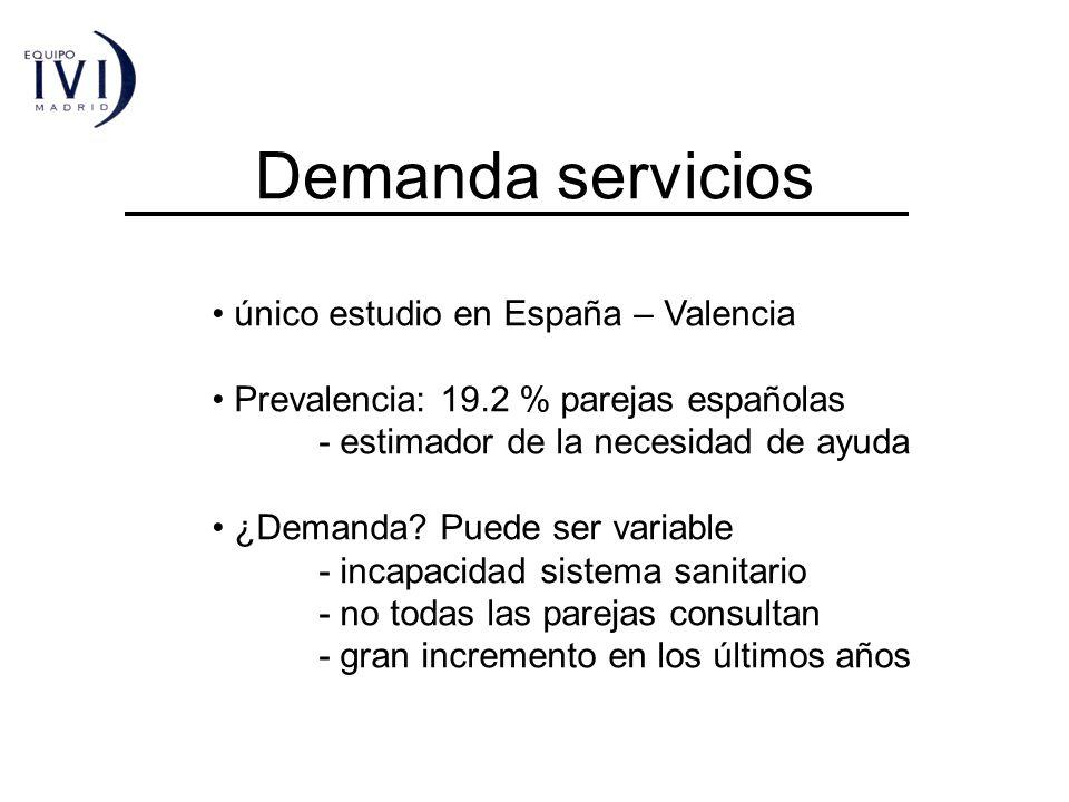 Demanda servicios único estudio en España – Valencia Prevalencia: 19.2 % parejas españolas - estimador de la necesidad de ayuda ¿Demanda? Puede ser va