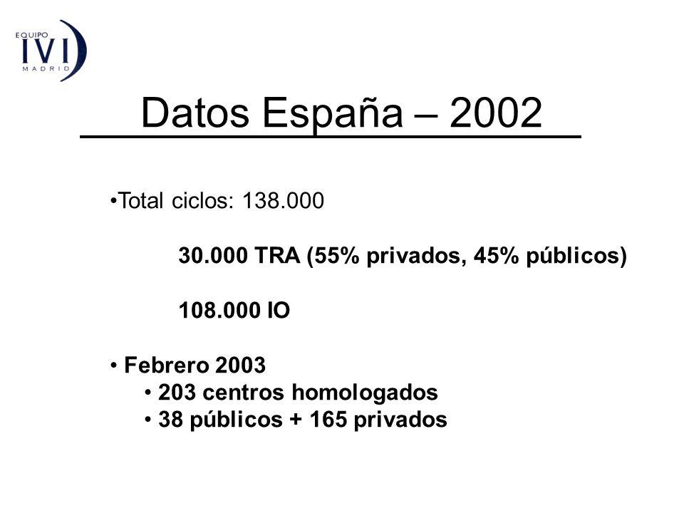 Datos España – 2002 Total ciclos: 138.000 30.000 TRA (55% privados, 45% públicos) 108.000 IO Febrero 2003 203 centros homologados 38 públicos + 165 pr