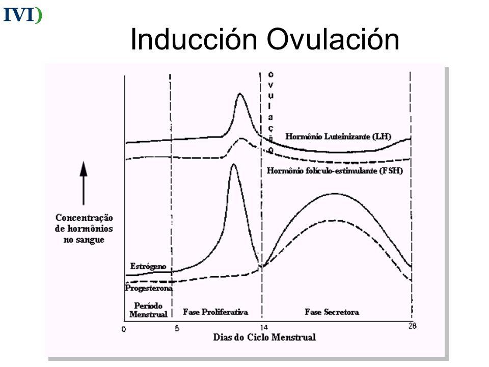 Inducción Ovulación IVI)