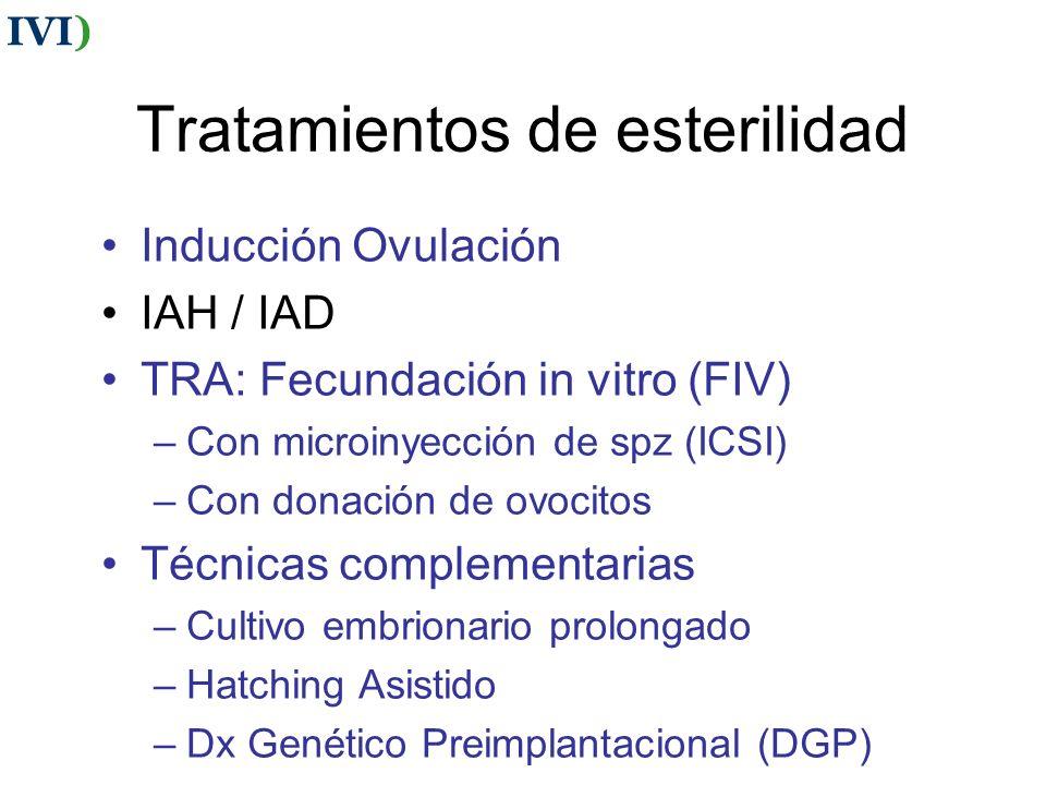 Tratamientos de esterilidad Inducción Ovulación IAH / IAD TRA: Fecundación in vitro (FIV) –Con microinyección de spz (ICSI) –Con donación de ovocitos