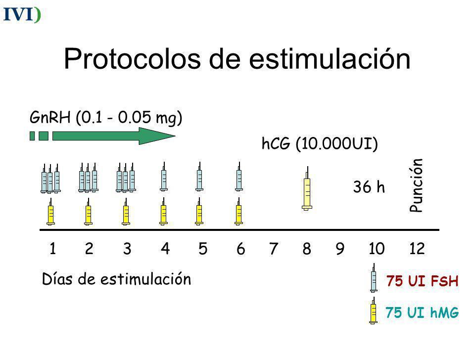 Estimulación ovárica IVI)