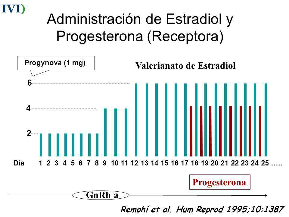 Control de la estimulación Medir nº y tamaño folículos Medir Estradiol en sangre Programar el momento adecuado para ovulación / punción IVI)
