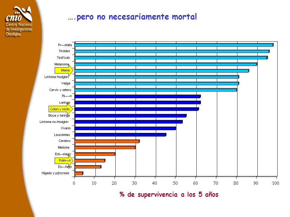% de supervivencia a los 5 años ….pero no necesariamente mortal