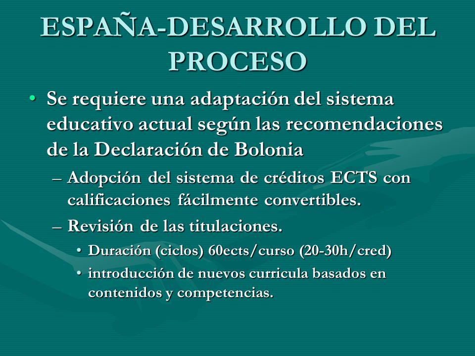 ESPAÑA-DESARROLLO DEL PROCESO Se requiere una adaptación del sistema educativo actual según las recomendaciones de la Declaración de BoloniaSe requier