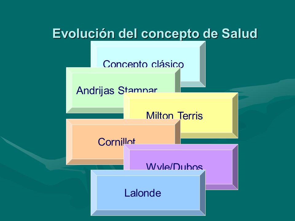 Evolución del concepto de Salud Concepto clásico Andrijas Stampar Milton Terris Cornillot Wyle/Dubos Lalonde