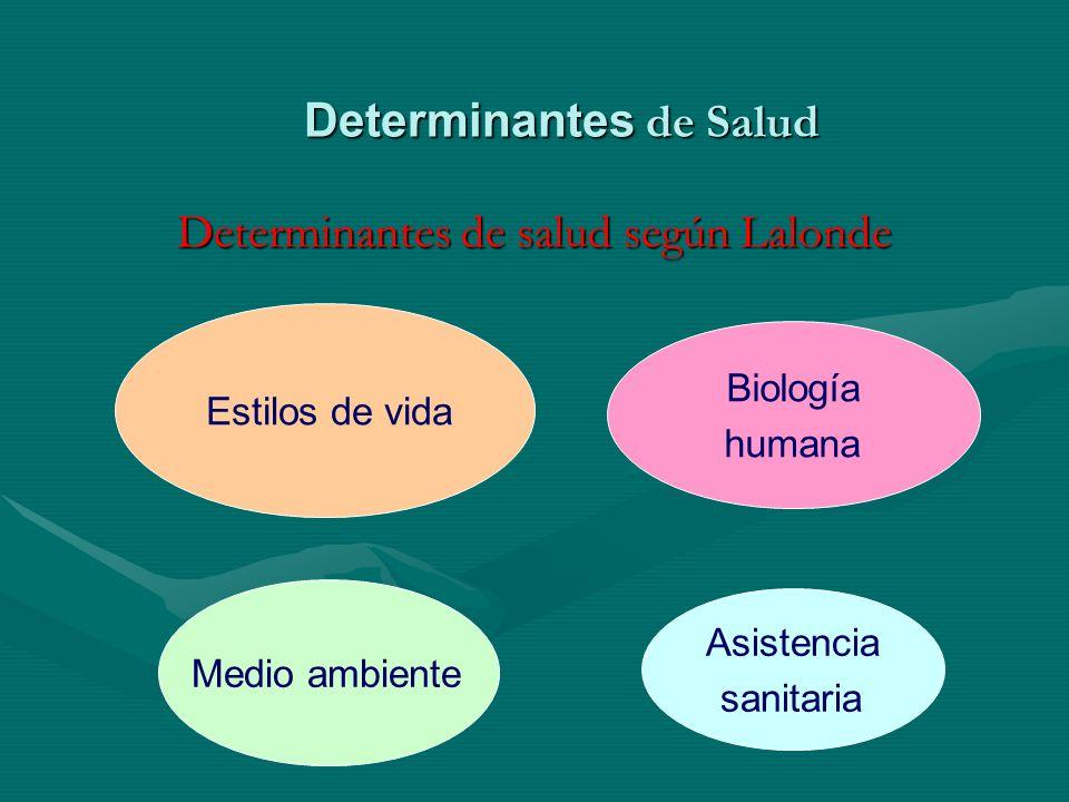 Determinantes de Salud Determinantes de salud según Lalonde Estilos de vida Medio ambiente Biología humana Asistencia sanitaria
