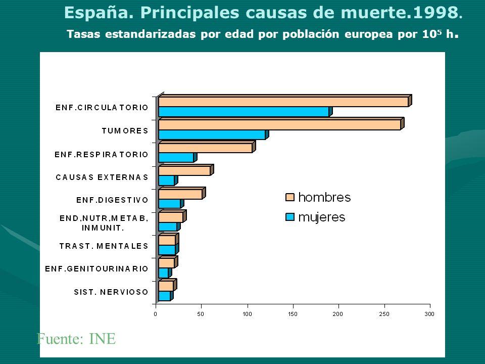 España. Principales causas de muerte.1998. Tasas estandarizadas por edad por población europea por 10 5 h. Fuente: INE