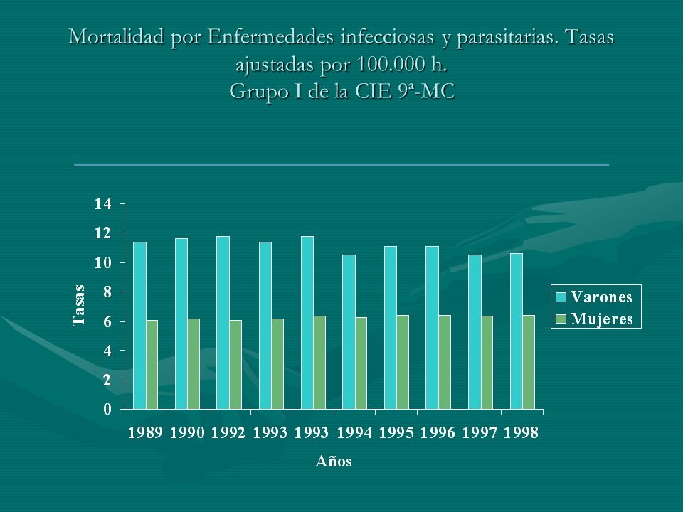 Mortalidad por Enfermedades infecciosas y parasitarias. Tasas ajustadas por 100.000 h. Grupo I de la CIE 9ª-MC