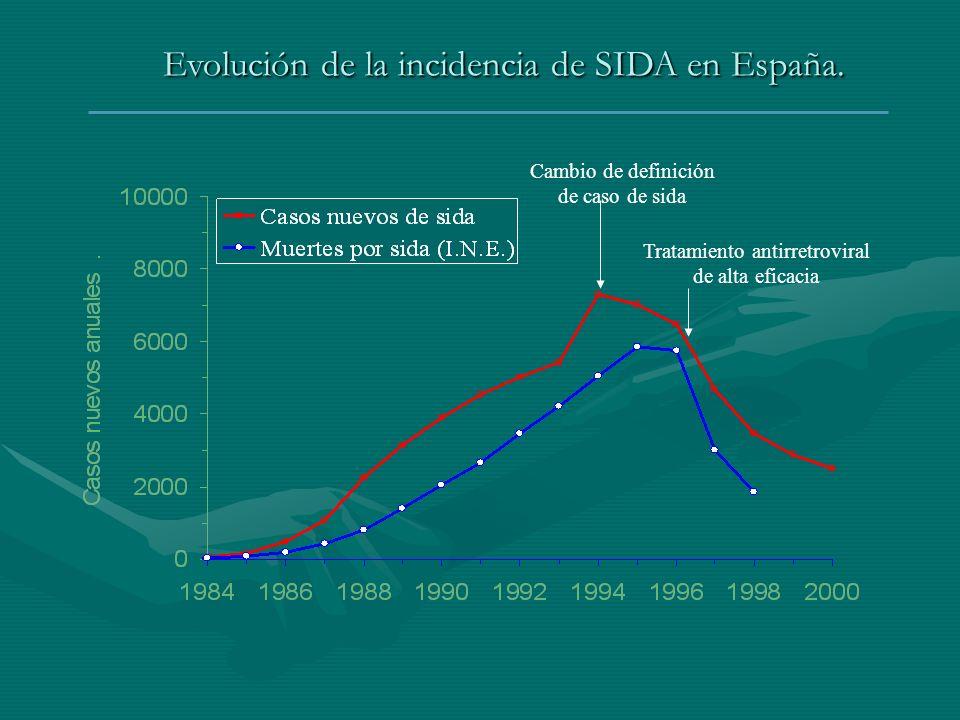 Evolución de la incidencia de SIDA en España. Cambio de definición de caso de sida Tratamiento antirretroviral de alta eficacia