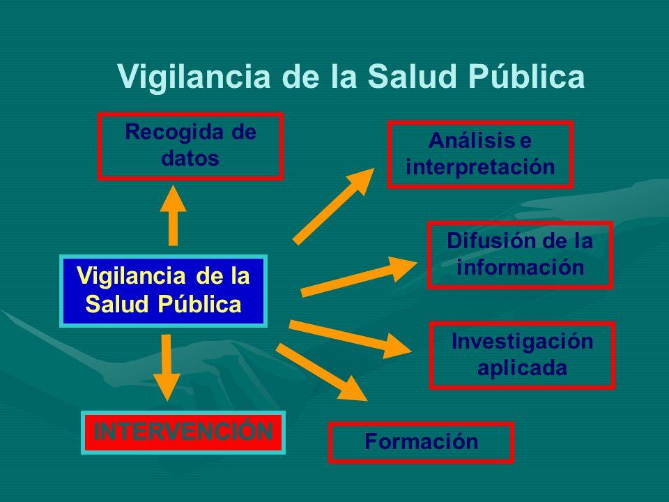 Vigilancia de la Salud Pública Recogida de datos Vigilancia de la Salud Pública Difusión de la información Investigación aplicada Análisis e interpret