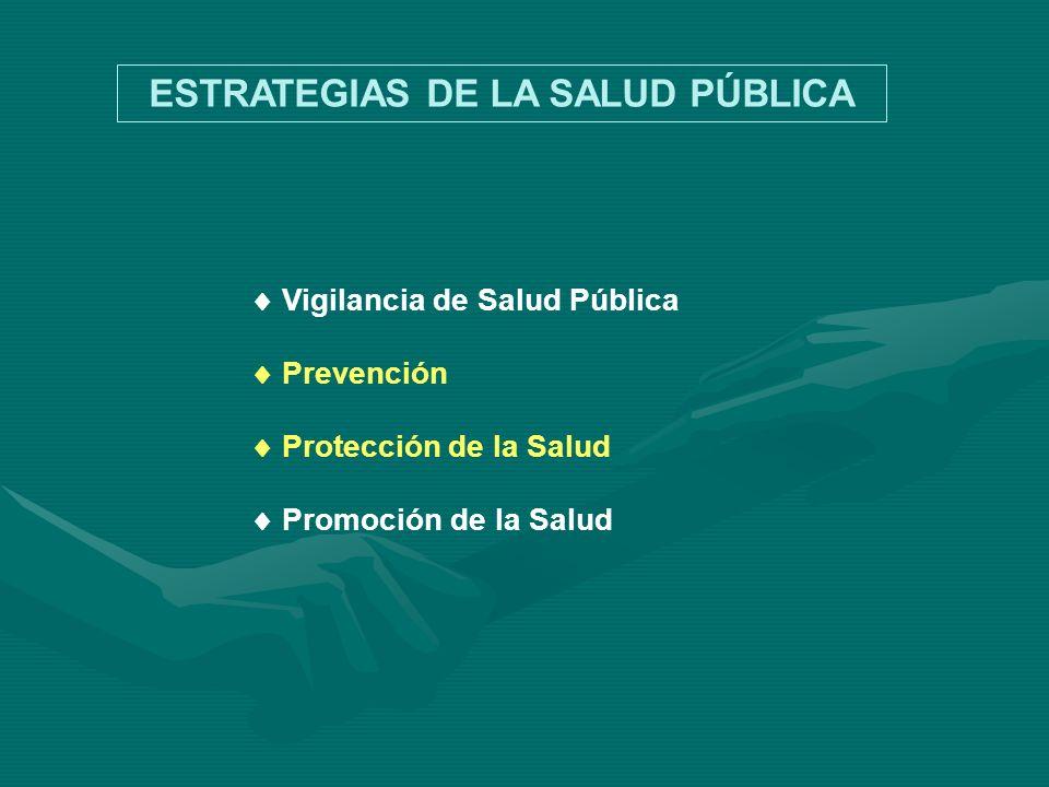 Vigilancia de Salud Pública Prevención Protección de la Salud Promoción de la Salud ESTRATEGIAS DE LA SALUD PÚBLICA
