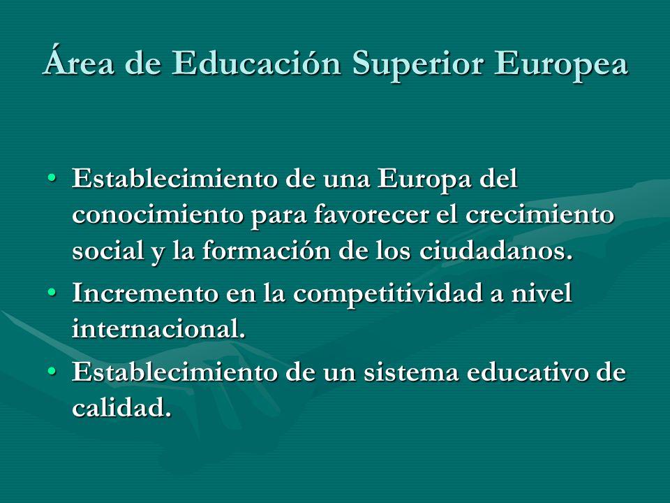 Área de Educación Superior Europea Establecimiento de una Europa del conocimiento para favorecer el crecimiento social y la formación de los ciudadano