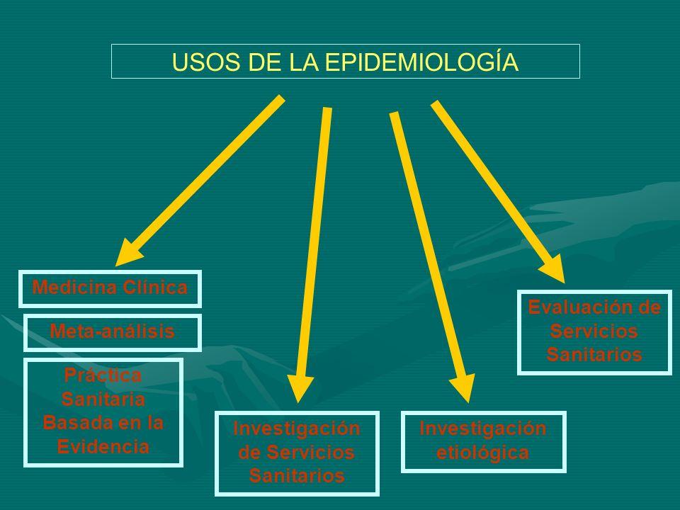 USOS DE LA EPIDEMIOLOGÍA Meta-análisis Medicina Clínica Investigación de Servicios Sanitarios Práctica Sanitaria Basada en la Evidencia Investigación