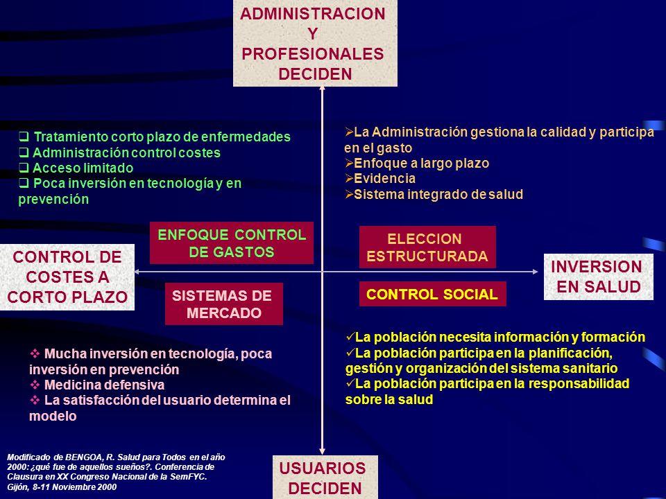 CONTROL DE COSTES A CORTO PLAZO ADMINISTRACION Y PROFESIONALES DECIDEN USUARIOS DECIDEN INVERSION EN SALUD ENFOQUE CONTROL DE GASTOS SISTEMAS DE MERCA