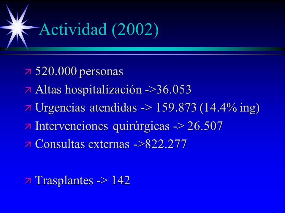 Actividad (2002) ä 520.000 personas ä Altas hospitalización ->36.053 ä Urgencias atendidas -> 159.873 (14.4% ing) ä Intervenciones quirúrgicas -> 26.5