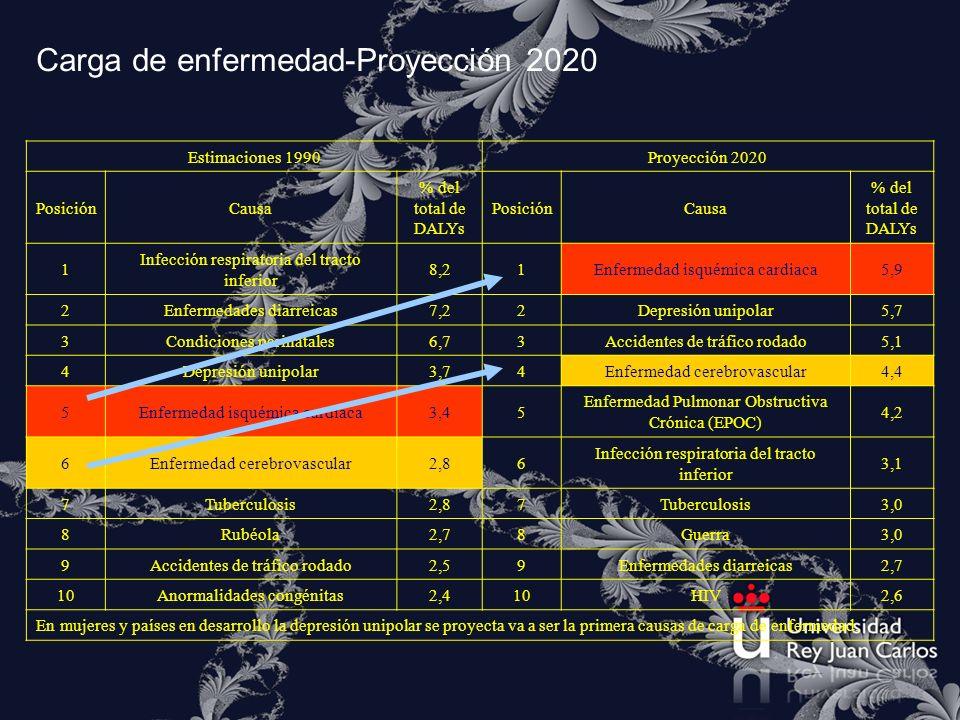 Carga de enfermedad-Proyección 2020 Tabla 10 Carga de enfermedad medida en DALYs Estimaciones 1990Proyección 2020 PosiciónCausa % del total de DALYs P