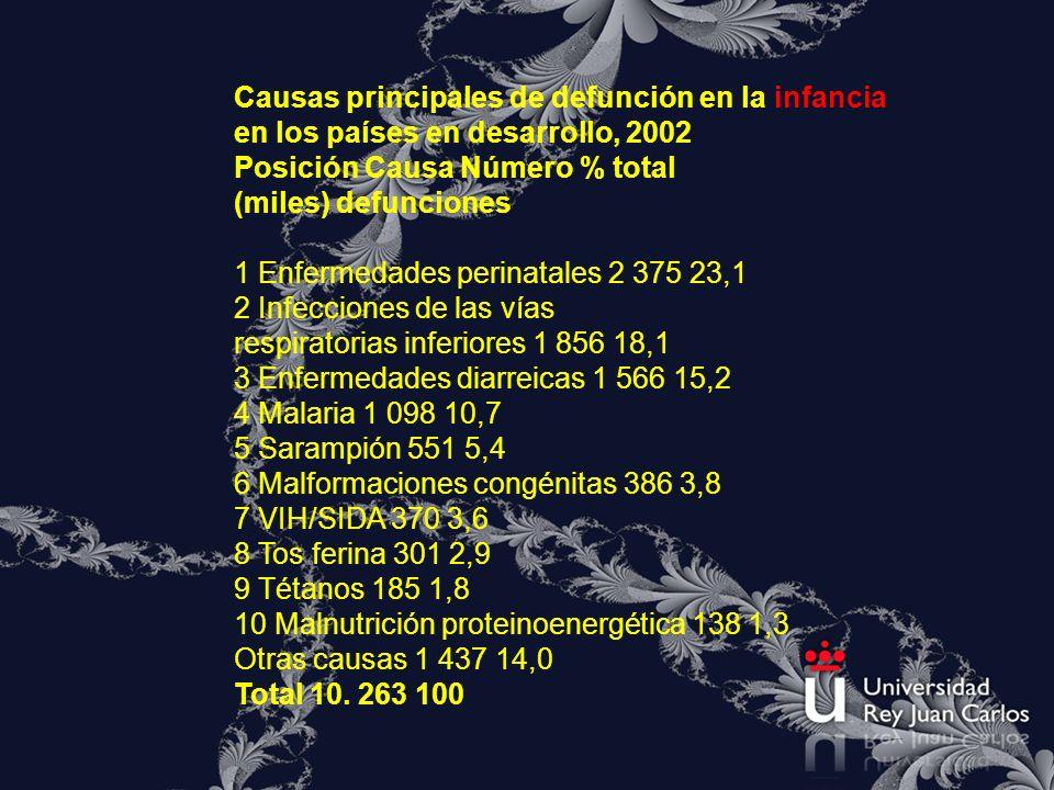 Causas principales de defunción en la infancia en los países en desarrollo, 2002 Posición Causa Número % total (miles) defunciones 1 Enfermedades peri