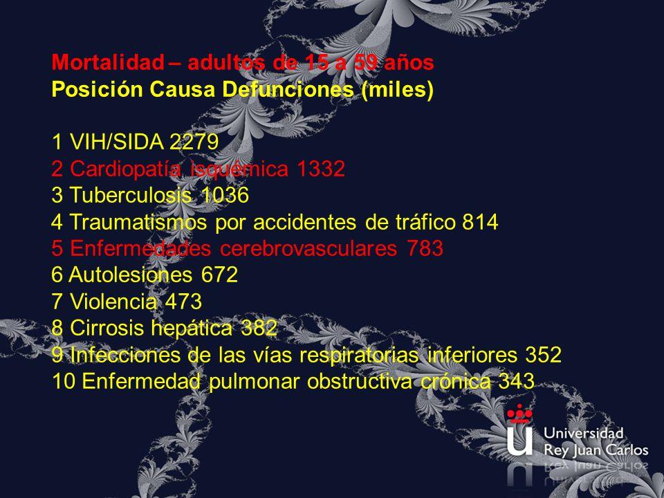 Mortalidad – adultos de 15 a 59 años Posición Causa Defunciones (miles) 1 VIH/SIDA 2279 2 Cardiopatía isquémica 1332 3 Tuberculosis 1036 4 Traumatismo