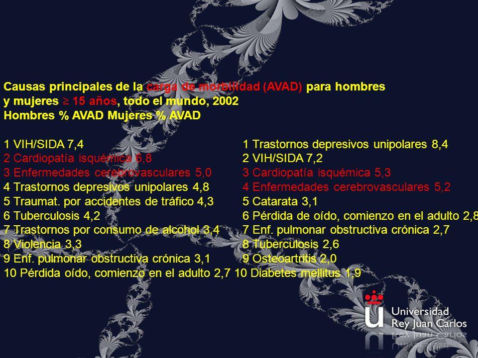 Causas principales de la carga de morbilidad (AVAD) para hombres y mujeres 15 años, todo el mundo, 2002 Hombres % AVAD Mujeres % AVAD 1 VIH/SIDA 7,4 1
