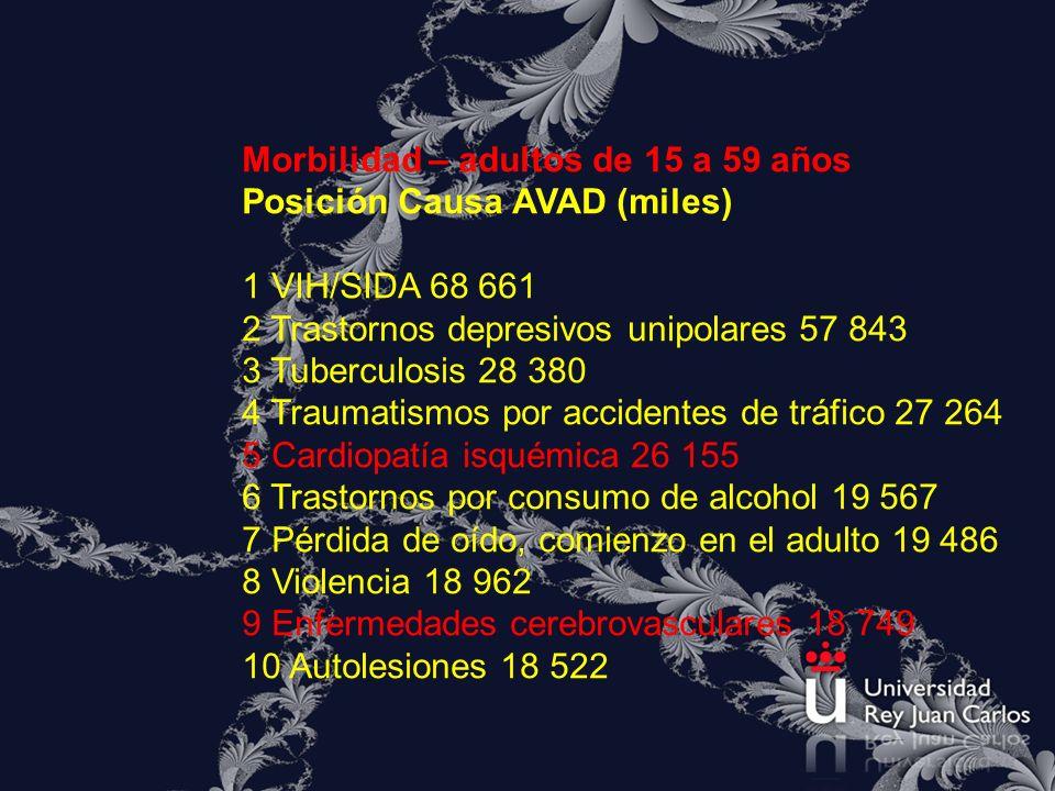 Morbilidad – adultos de 15 a 59 años Posición Causa AVAD (miles) 1 VIH/SIDA 68 661 2 Trastornos depresivos unipolares 57 843 3 Tuberculosis 28 380 4 T
