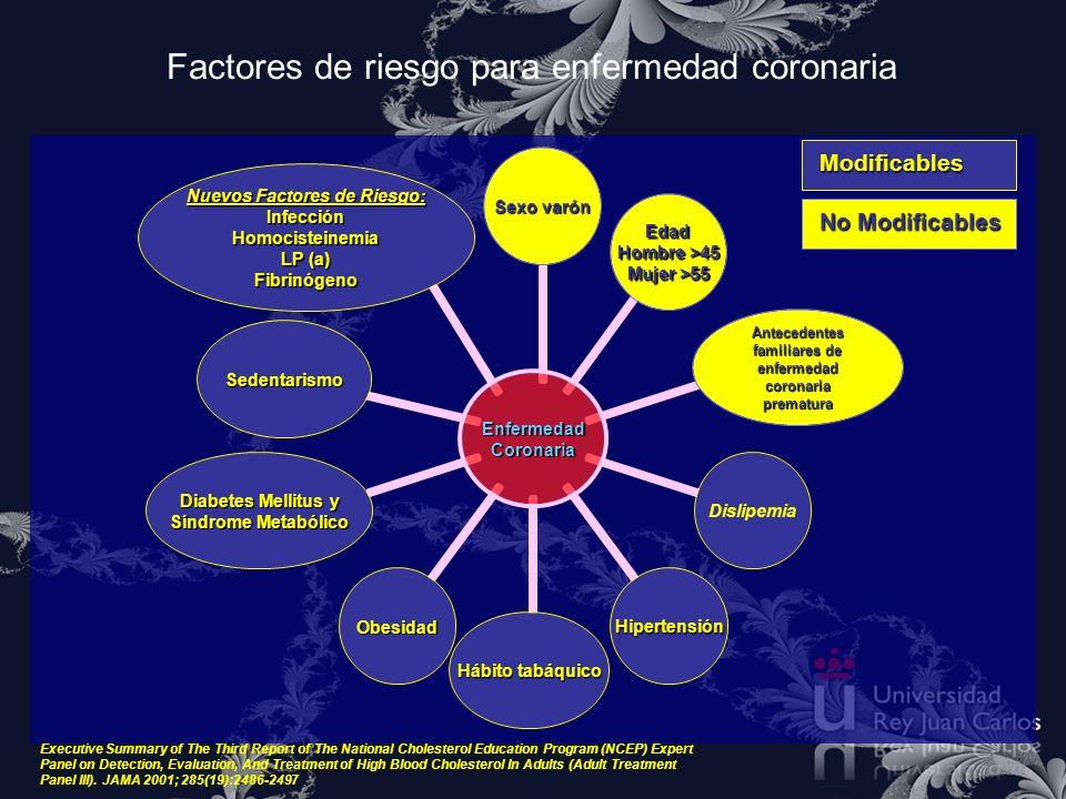 Factores de riesgo para enfermedad coronariaEnfermedadCoronaria Sexo varón Edad Hombre >45 Mujer >55 Antecedentes familiares de enfermedad coronaria p